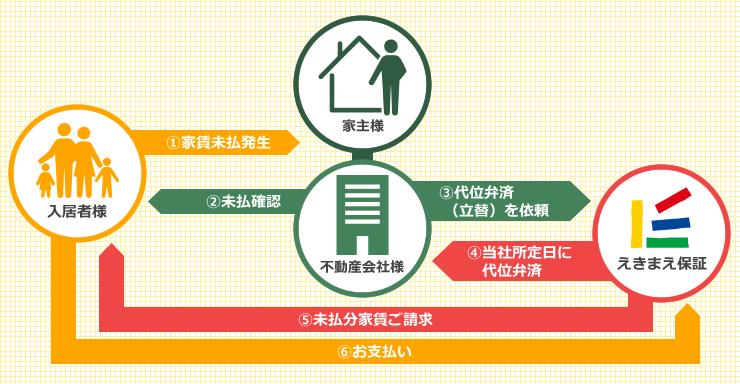 家賃保証の仕組み