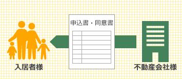 申込書・同意書の作成